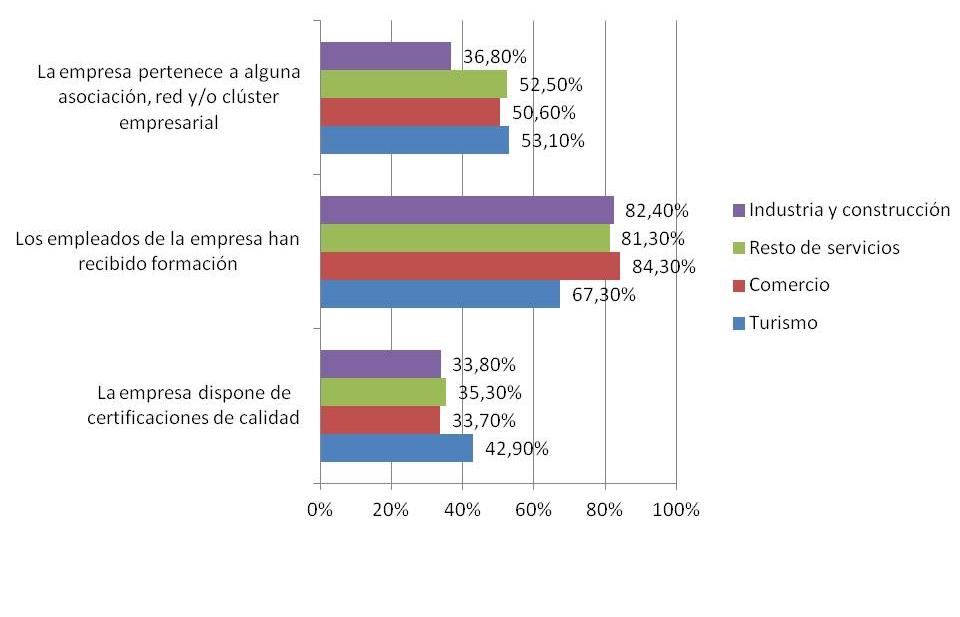gráfico de innovación en pymes turísticas de canarias