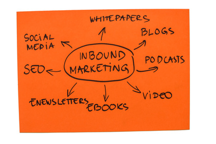 Photo with the word map of inbound marketing