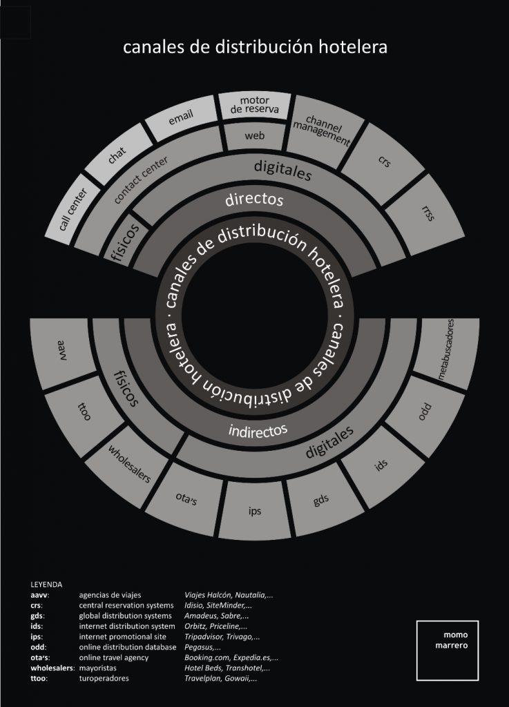 infografía canales de distribucion