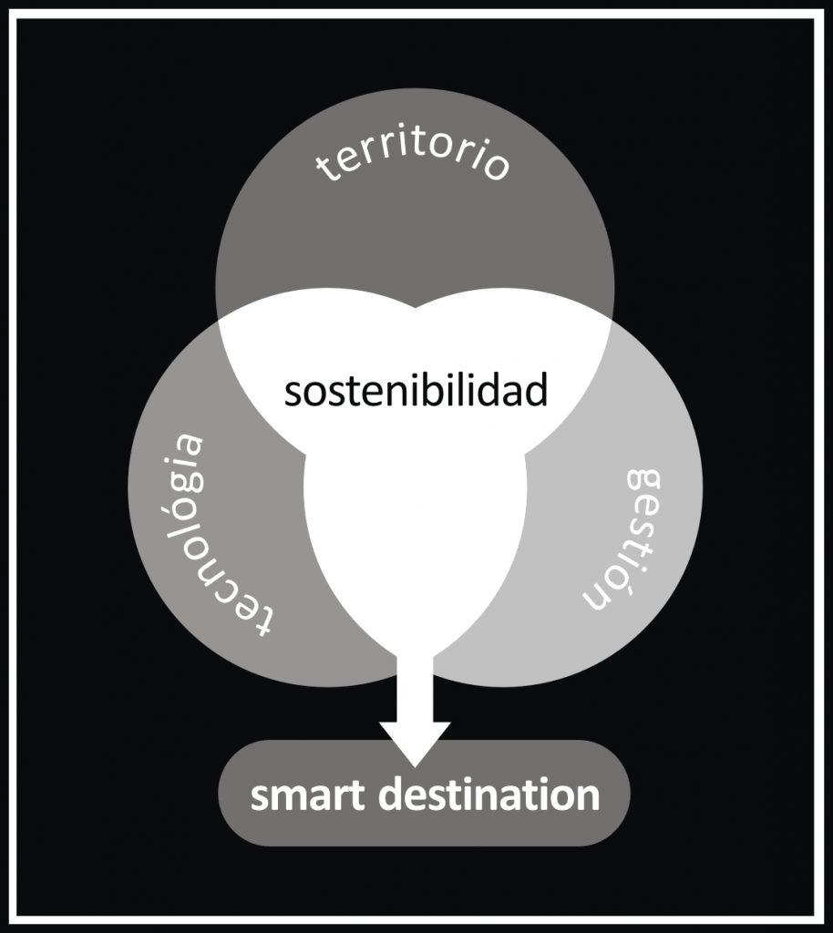 Inrfografía sobre los smart destinations, destinos naturalmente inteligentes. Elaboración: Momo Marrero
