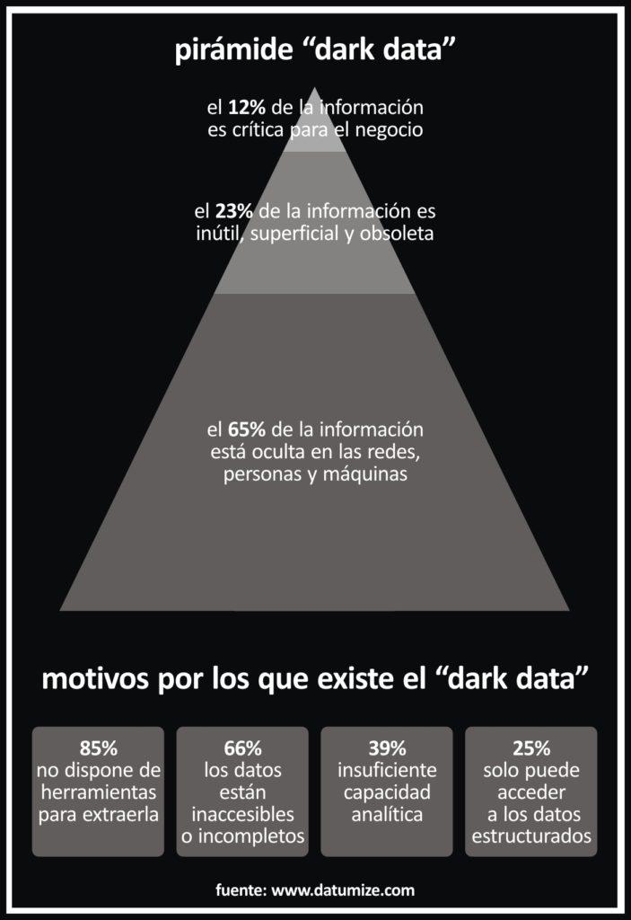 piramide dark data
