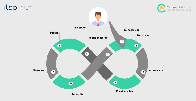 gráfico inteligencia de cliente