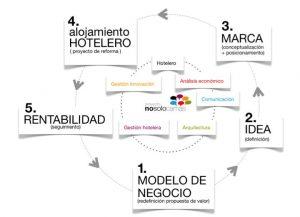 Metodología de Nosolocamas