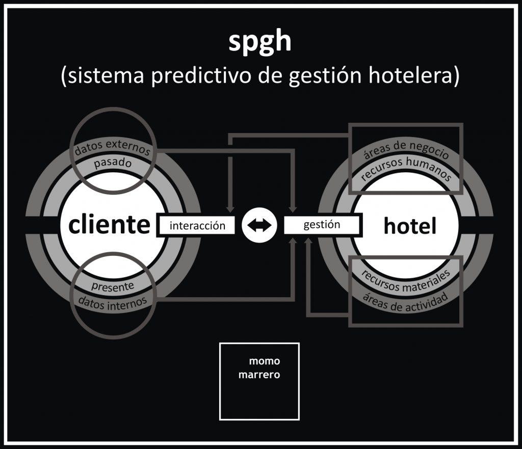 infografía sobre SPGH