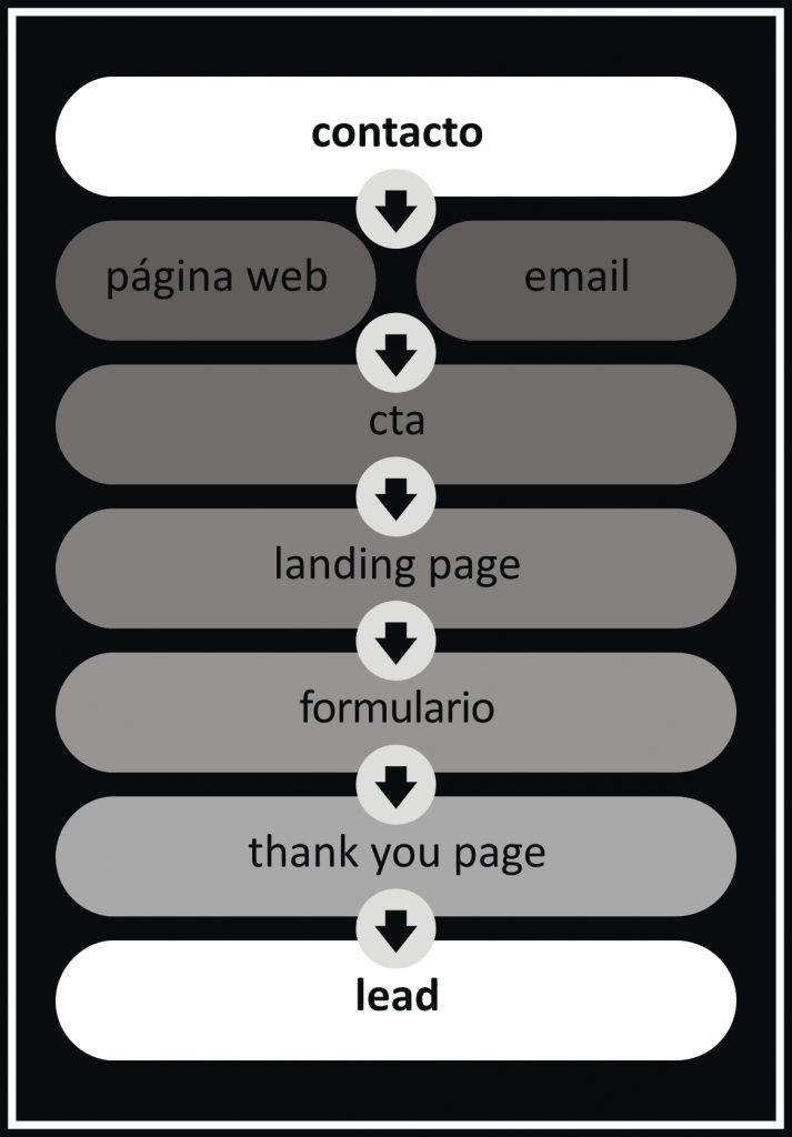Thank you page, página de agradecimiento, Momo Marrero, El blog de Ashotel