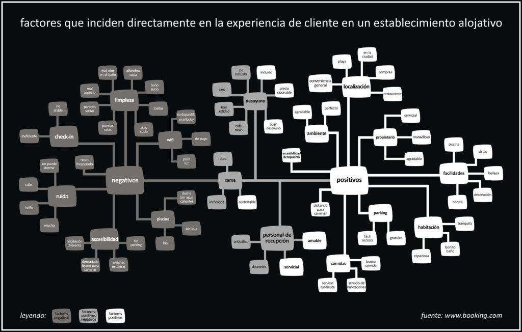 factores que indicen en la experiencia de cliente en los establecimientos alojativos