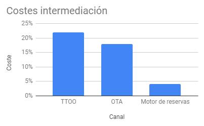 costes intermediación
