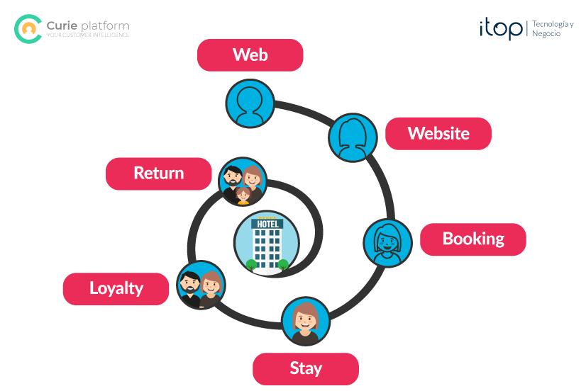 automatizacion-marketing-hotelero-itop