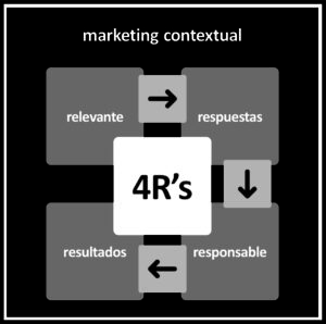 marketing contextual